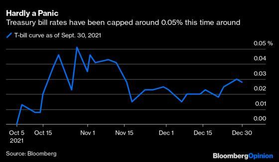 The Bond MarketIsDismissing a U.S. Default. Should You?