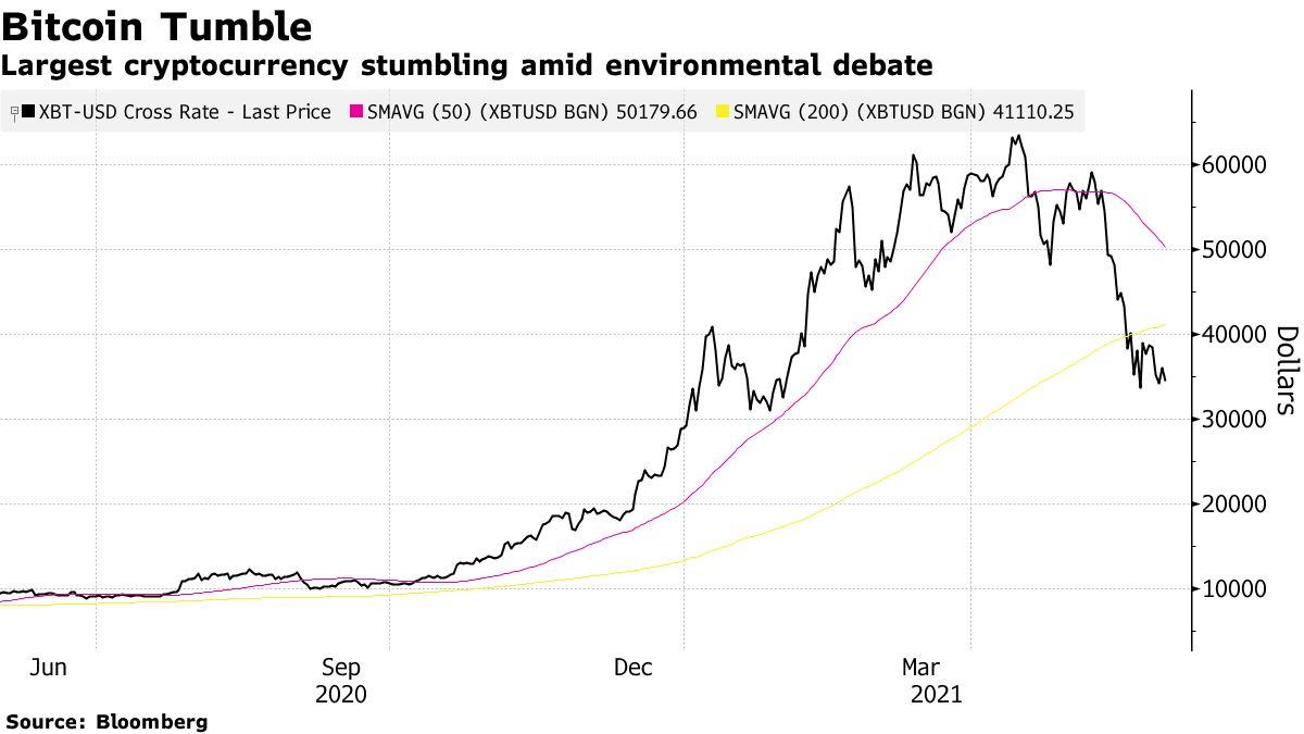 Largest cryptocurrency stumbling amid environmental debate