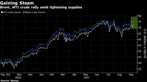 Brent Settles at Highest Since 2018 as Global Supplies Tighten