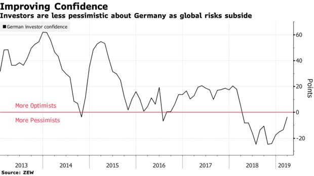 Investors are less pessimistic about Germany as global risks subside