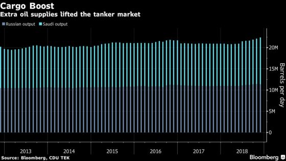 Oil Tanker Owners Junked a Record Number of Ships Before Boom