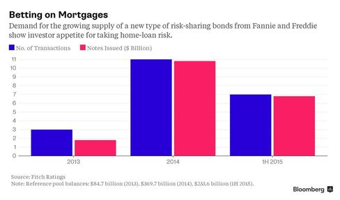 Betting on Mortgages