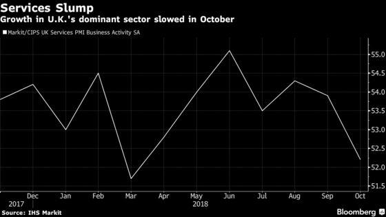 U.K. Services Growth Slumps as Brexit Hurts Business Optimism