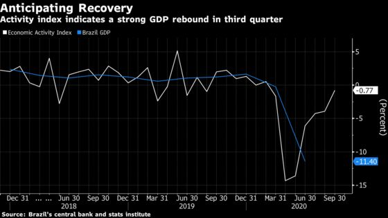 Brazil Economy Chief Sees Recession Ending After Activity Jump