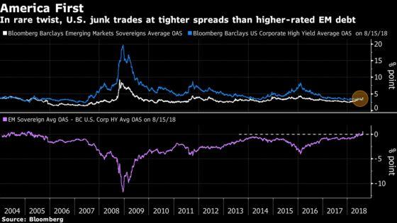 America's Junk Bests Sovereign Debt in Credit-Market Podium