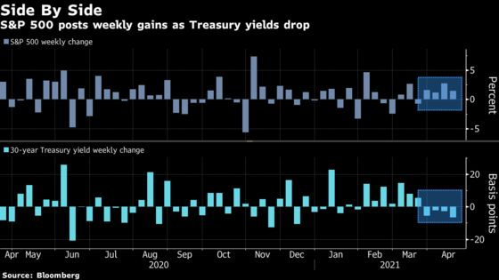 Everything Rally Reignites After Bonds Brush Off 'Awesome' Data