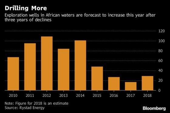 African Oil Hunt Returns as Majors Seek to Tap Vast Reserves