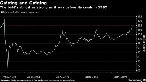 The baht's almost as strong as it was before its crash in 1997