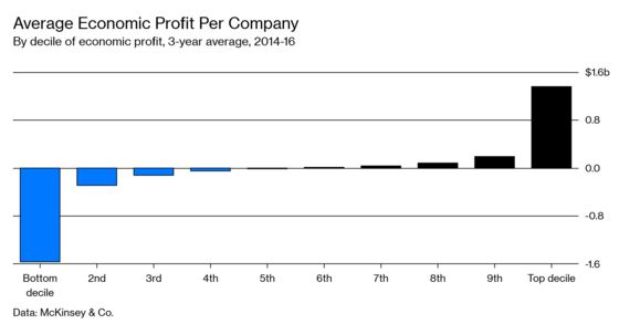 The Corporate World Has Its Own Inequality Problem