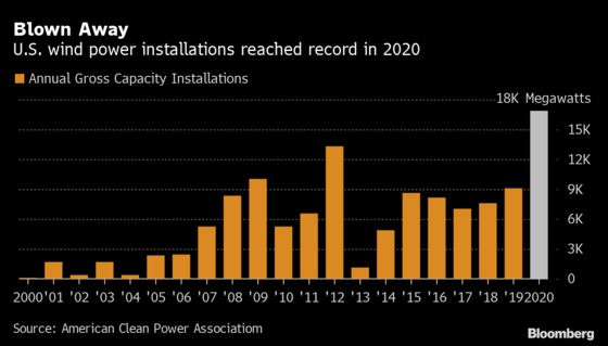 U.S. Wind Power Installations Surged to Record in 2020