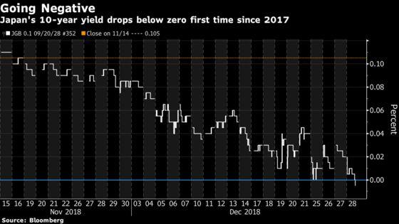Japan 10-Year Yield Falls Below Zero First Time Since September 2017
