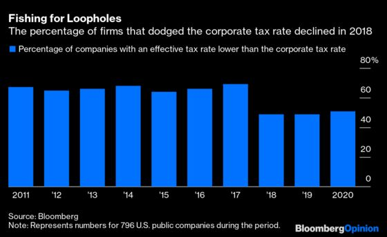 Corporate Tax Loopholes Matter More Than a Higher Rate