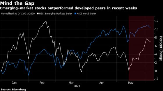 Emerging-Market Stocks in Pole Position to Gain as World Reopens