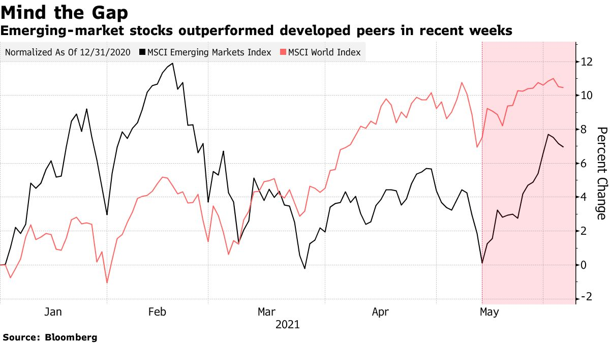 Emerging-market stocks outperformed developed peers in recent weeks