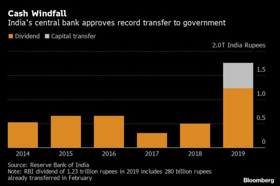 Bond Income Helps India Central Bank Pay Record Windfall