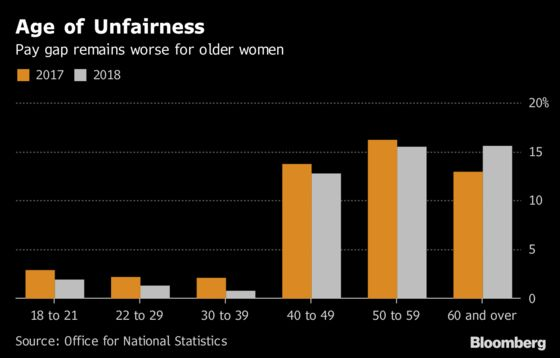 U.K.'s Shrinking Gender Pay Gap Shows Age and Location Matter