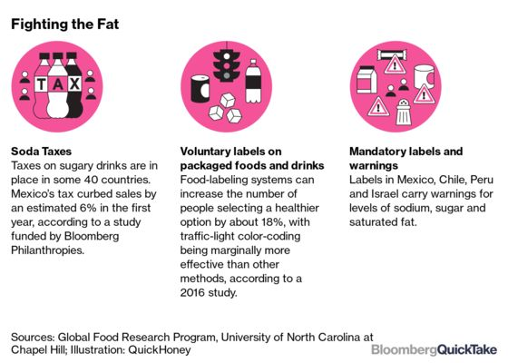How Covid-19 Has Turned the Spotlight Back on Obesity: QuickTake