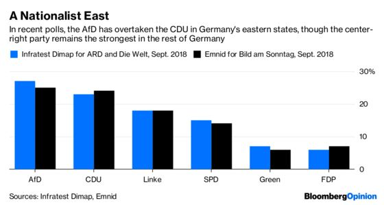 On Unity Day, Germany's Feeling Divided Again