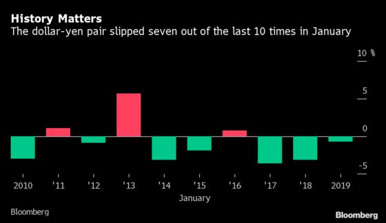 It's a Good Time to Buy the Yen Versus Dollar, History Shows