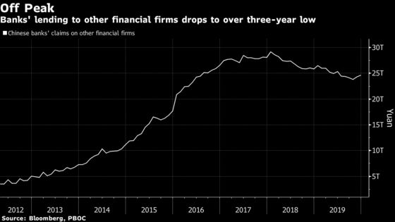 China May Ease Shadow-Bank Crackdown to Bolster Slowing Economy