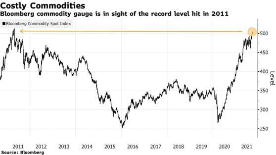 Bloomberg commodity gauge is in sight of the record level hit in 2011