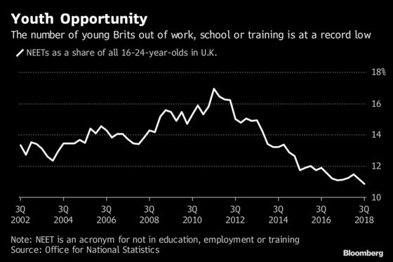 Young Britons Once Targeted by Cameron Find Jobs, Training