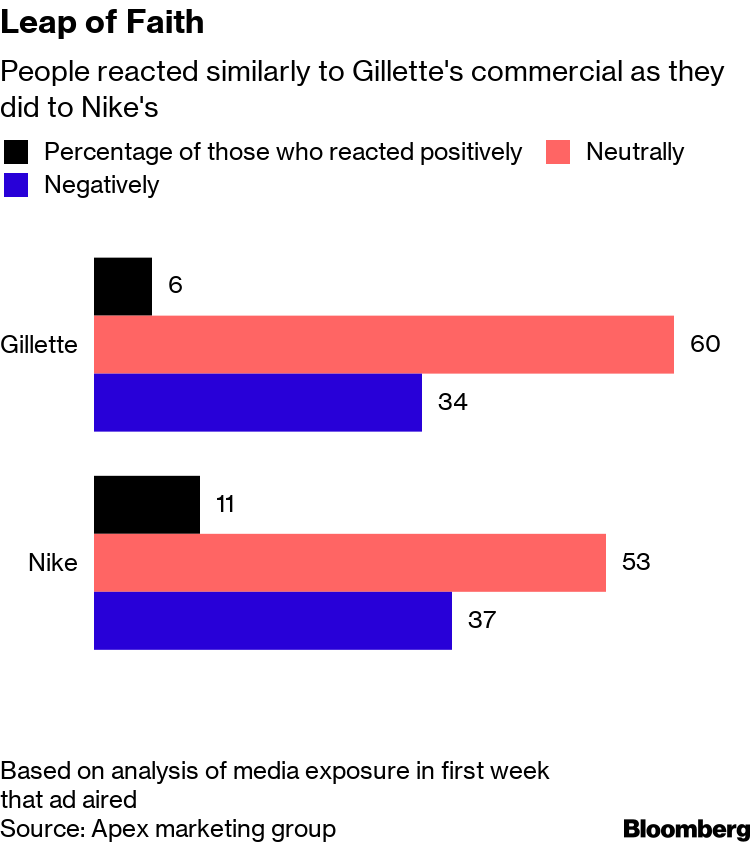P&G's Gillette Ad Angered Old Customers in Pursuit of New