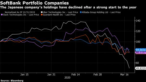 SoftBank Plunges Most Ever on Rising Concern Over Rout's Impact