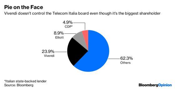 Elliott's Telecom Italia Win Leaves Bollore With a Nuclear Option