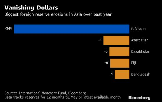 Pakistan Adds Red Tape to Access Dollars as Reserves Drop
