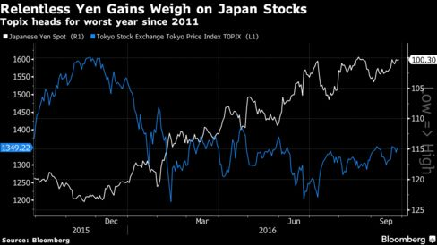 Tokyo: Nikkei falls on strong yen trend