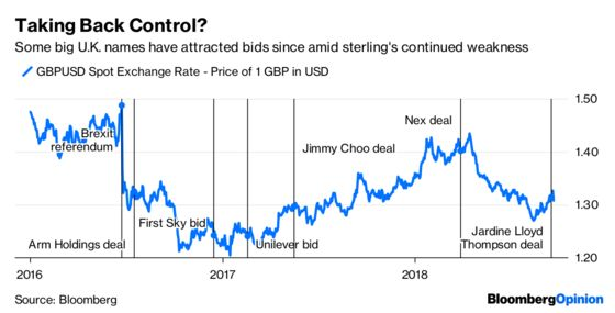 Sterling Isn't the Villain in Post-Brexit M&A