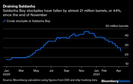 There's a Lot of Unused Oil Stored Up Around the World