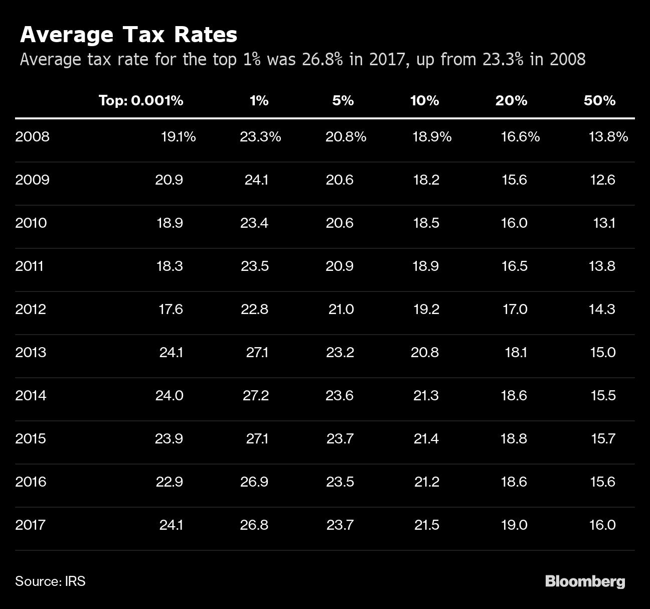 irs yearly average exchange rates 2018