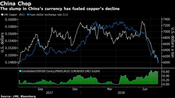 Copper Dips Below $6,000 as China Sends Metals Into Freefall