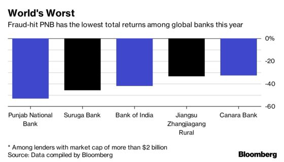 The World's Most Profitable Banks Can Be Found in India