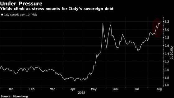 Goldman Frets a Huge Shift in Italian Debt Market Is Looming