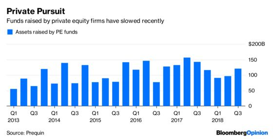 There's Less to Private Equity Than Meets the Eye