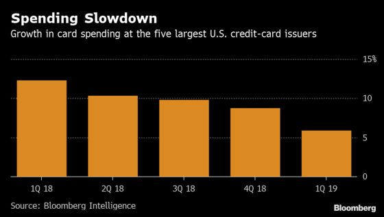 U.S. Banks' Bad-Debt Pile Creeps Higher With Credit-Card Losses