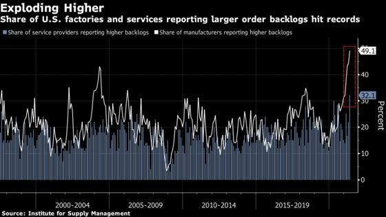 U.S. Services Gauge Climbs to Record, Showcasing Faster Recovery