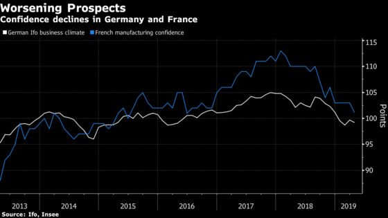 Worsening Mood in Germany, France Damps Euro-Area Rebound Hopes