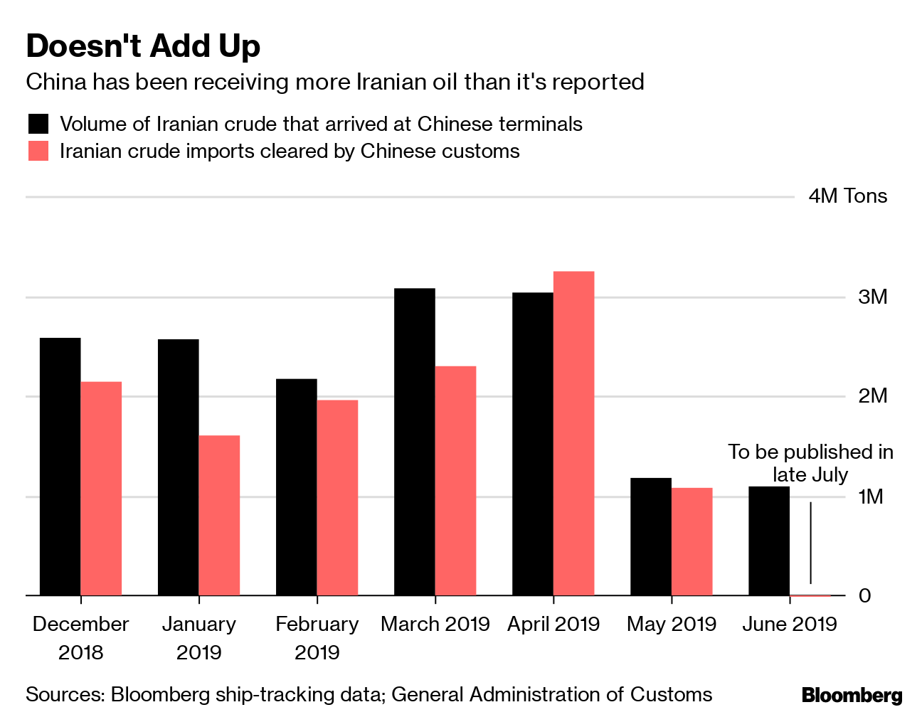 Millions of Barrels of Iran Oil Are Sitting in China's Ports