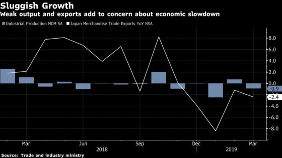 Surprise Drop in Japan Factory Output Adds to Warning Signs