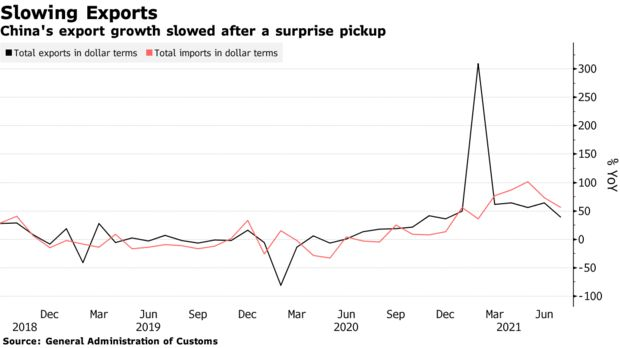 China's export growth slowed after a surprise pickup