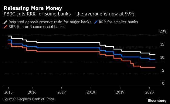 PBOC Pumps $79Billion to Banks for Virus-Weakened Economy