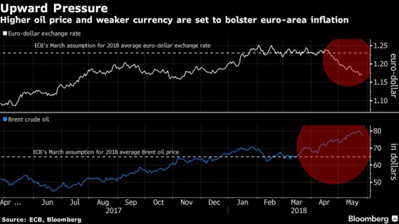 ECB Tests Flavors of Inflation as Big Policy Discussion Looms