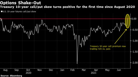 Hedging for a Treasury Rally Costs More Than Selloff Protection