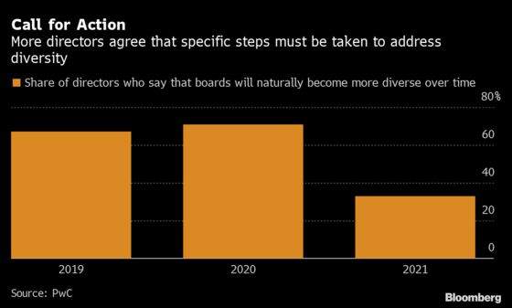 More Corporate Directors Welcome Rules to Boost Board Diversity