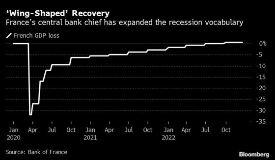 ECB's Villeroy Says French Recovery May Be Better Than Expected