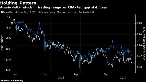 RBA Holds Policy Nerve, Waits to See Which Way Consumers Go